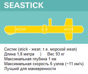 bp sea robots SSt